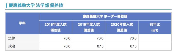 慶應大学法学部の偏差値