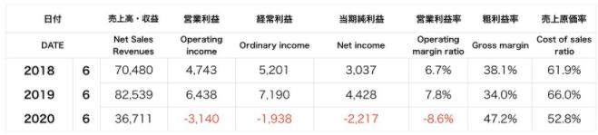 京楽産業の決算報告