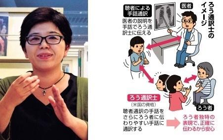 ろう通訳のイメージ画像