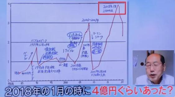 桐谷さんの資産グラフ